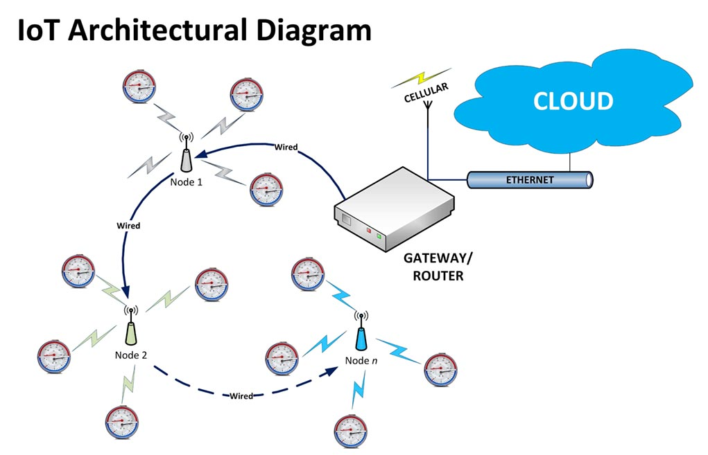 Iot Architectural Diagram Hallsten Innovations